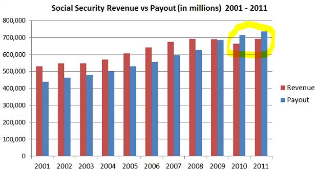 social-security-2001-2011